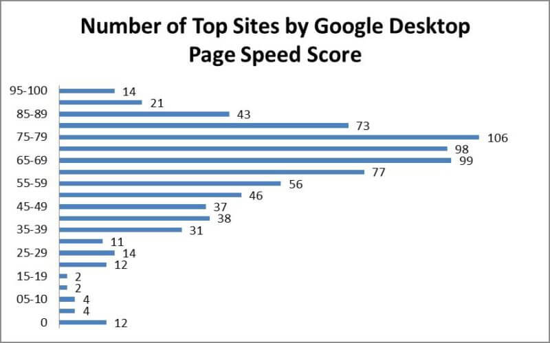 Sumber: SEMrush top-ranked sites by mobile page speed score