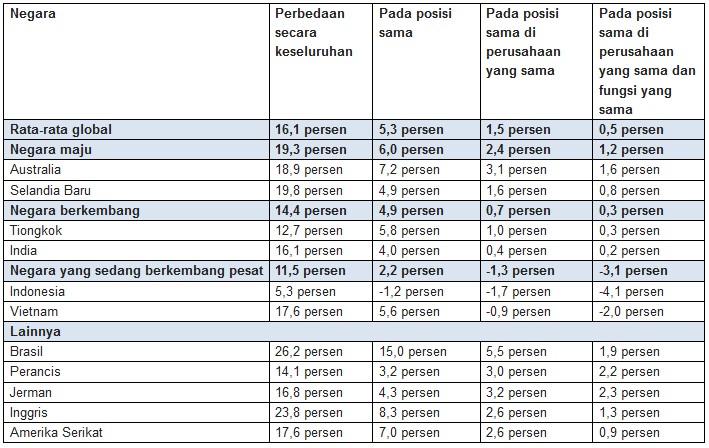 Perbedaan Gaji Pria dan Wanita