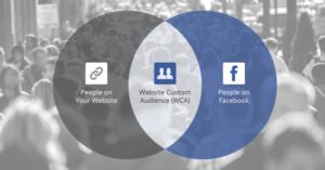 Pentingnya Facebook Pixel untuk penjualan Kamu. Images by WordSuccor