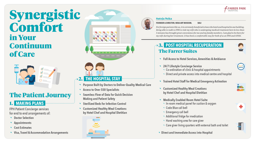 Continuum of Care Infographics