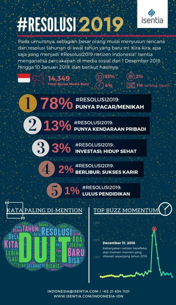 Infografis Resolusi 2019 by Isentia