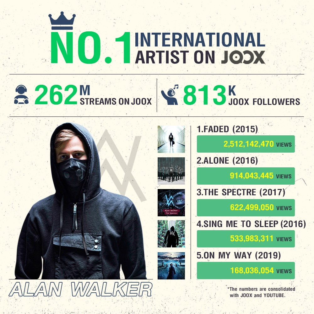 Infographic - Alan Walker